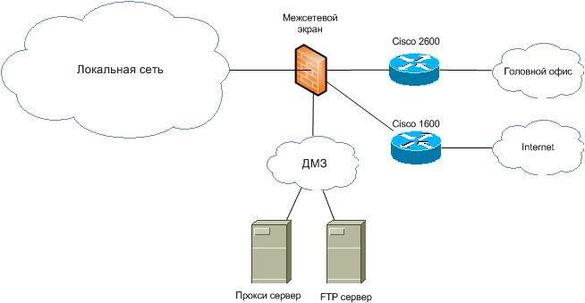 Локальная сеть. Модуль доступа