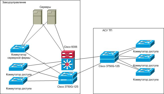 коммутатору Cisco Catalyst