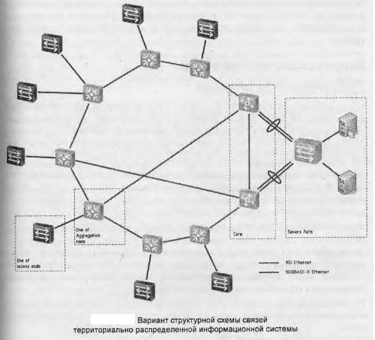 Документирование структуры