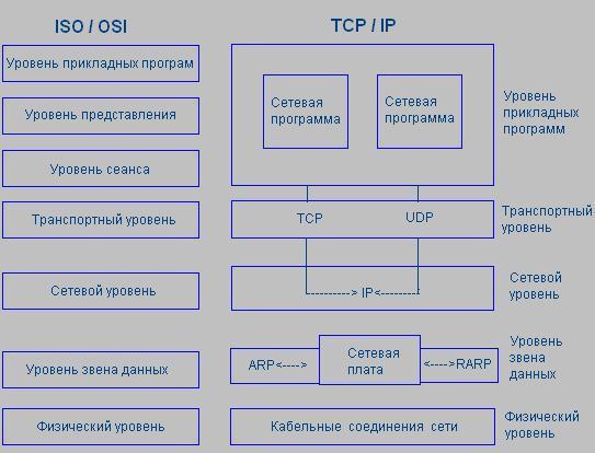 модели OSI и уровней стека