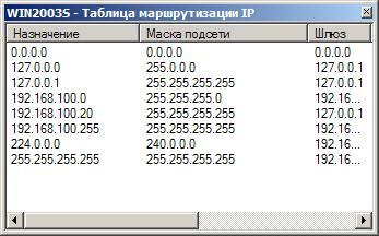 Если же таких строк нет, то ваш роутер не получает таблицу маршрутизации автоматически
